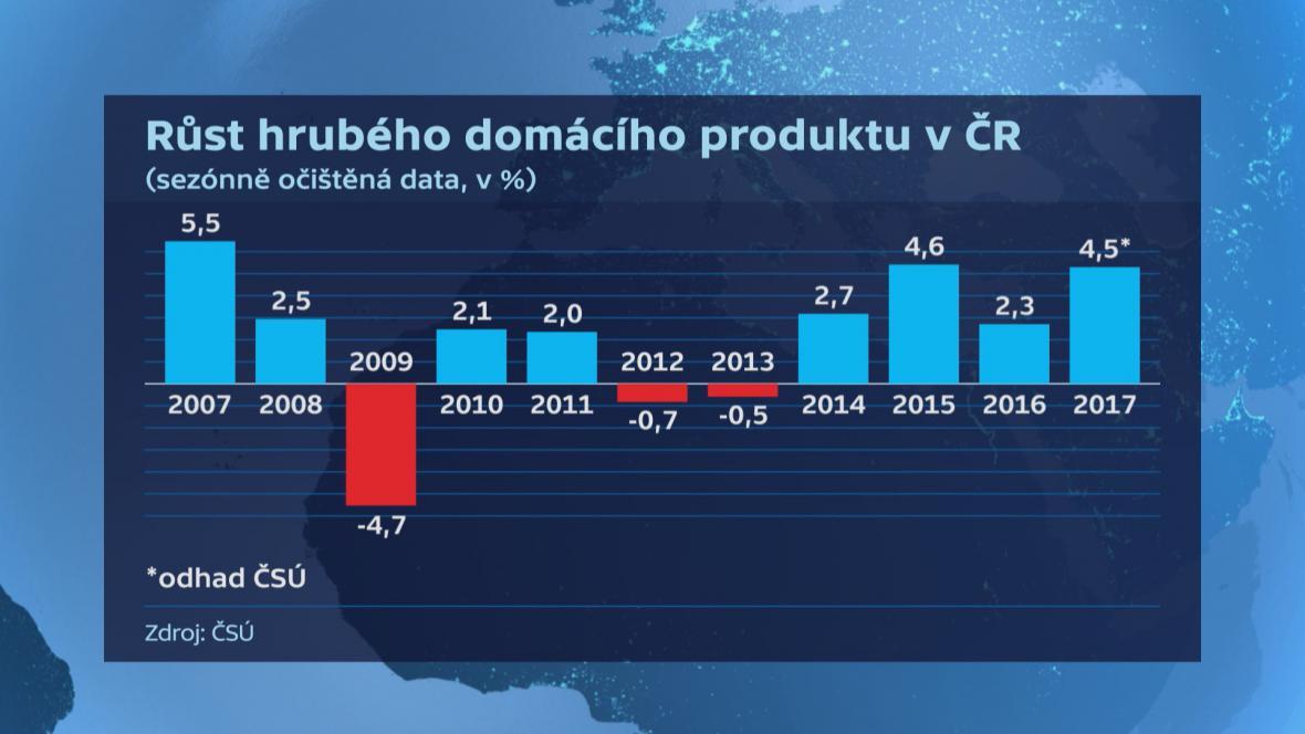 Vývoj ročního růstu HDP v Česku