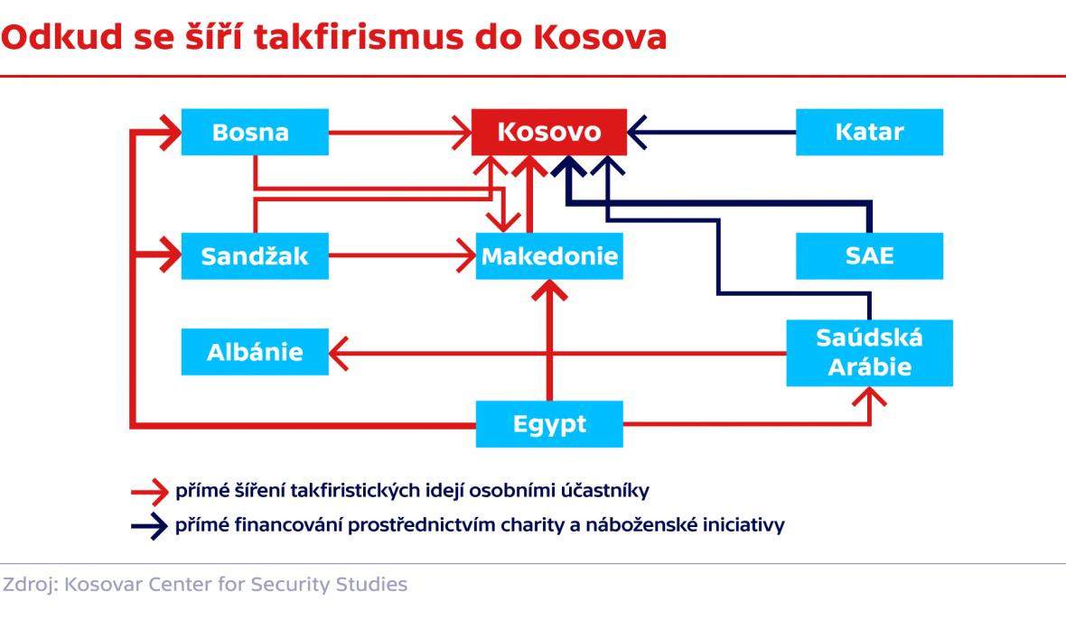 Odkud se šíří takfirismus do Kosova