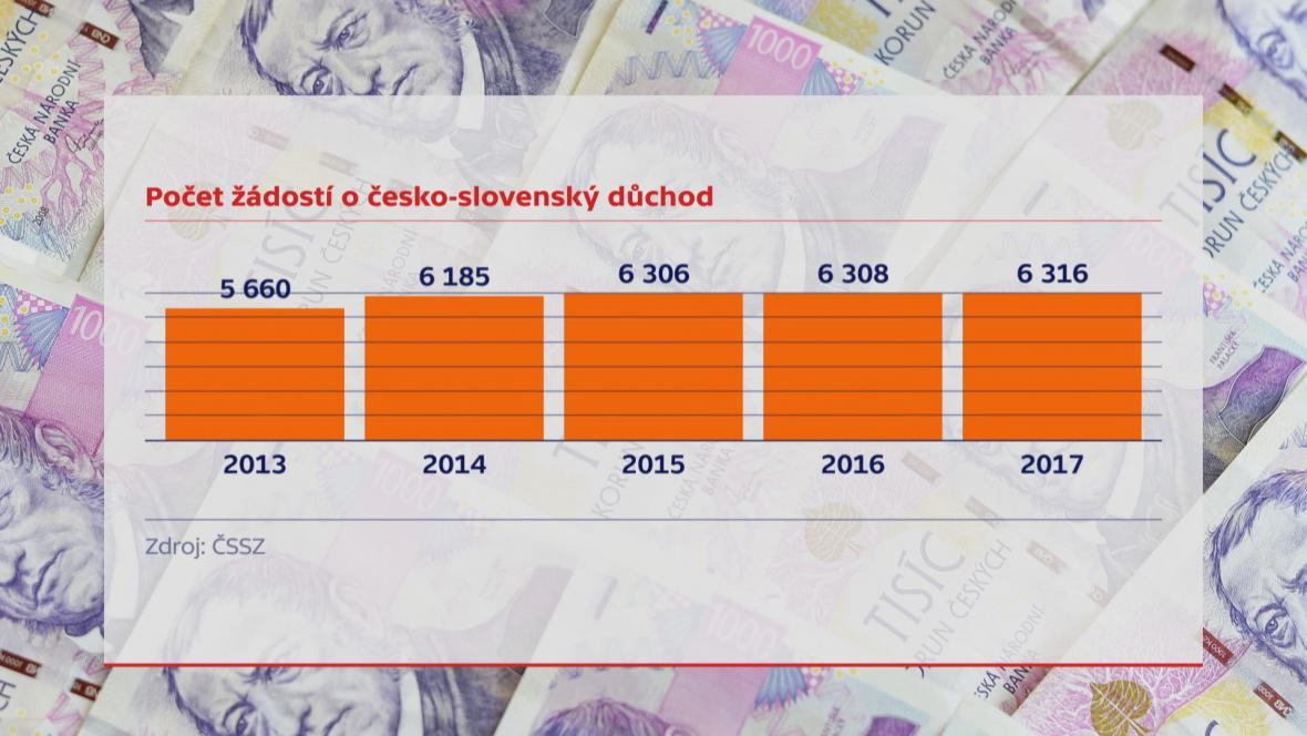 Počet žádostí o česko-slovenský důchod