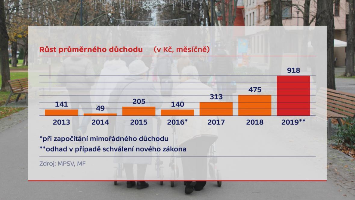 Zvyšování průměrného důchodu