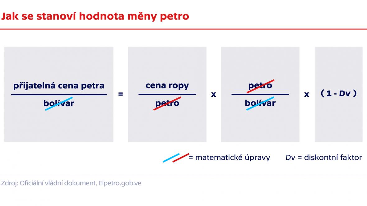 Jak se stanoví hodnota měny petro