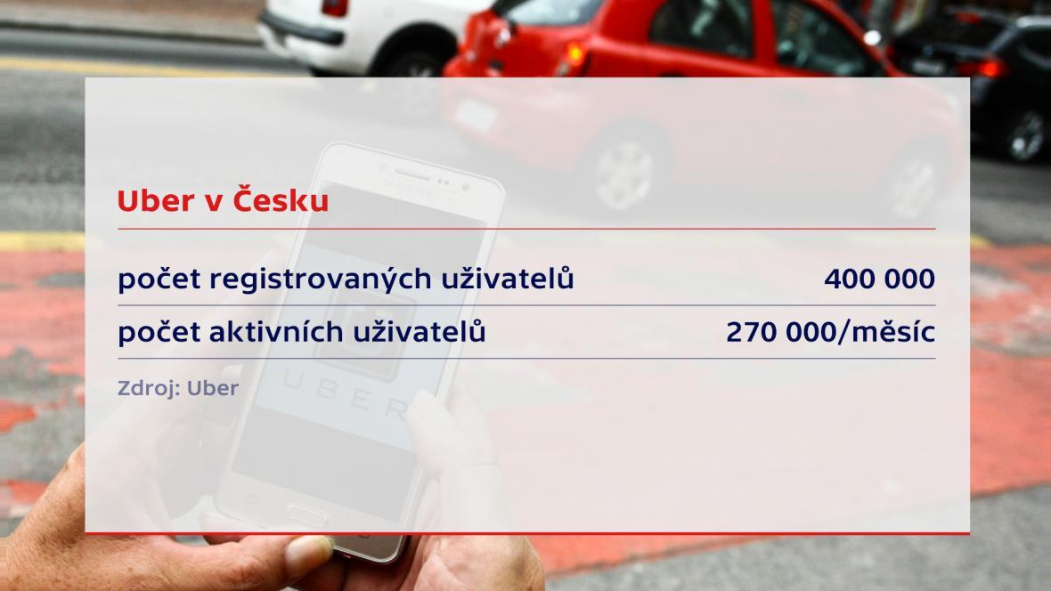 Uber v ČR
