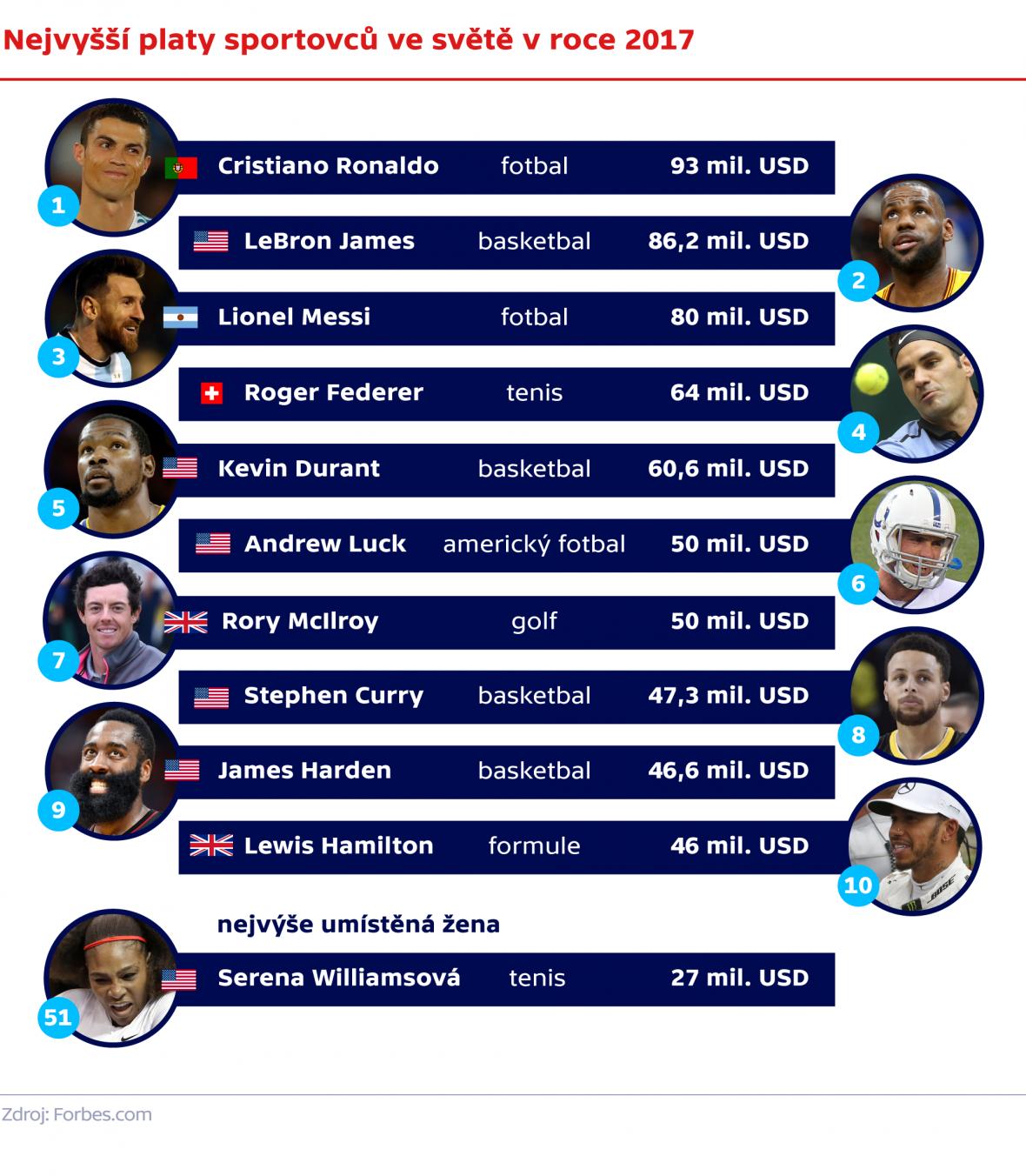 Nejvyšší platy sportovců ve světě v roce 2017