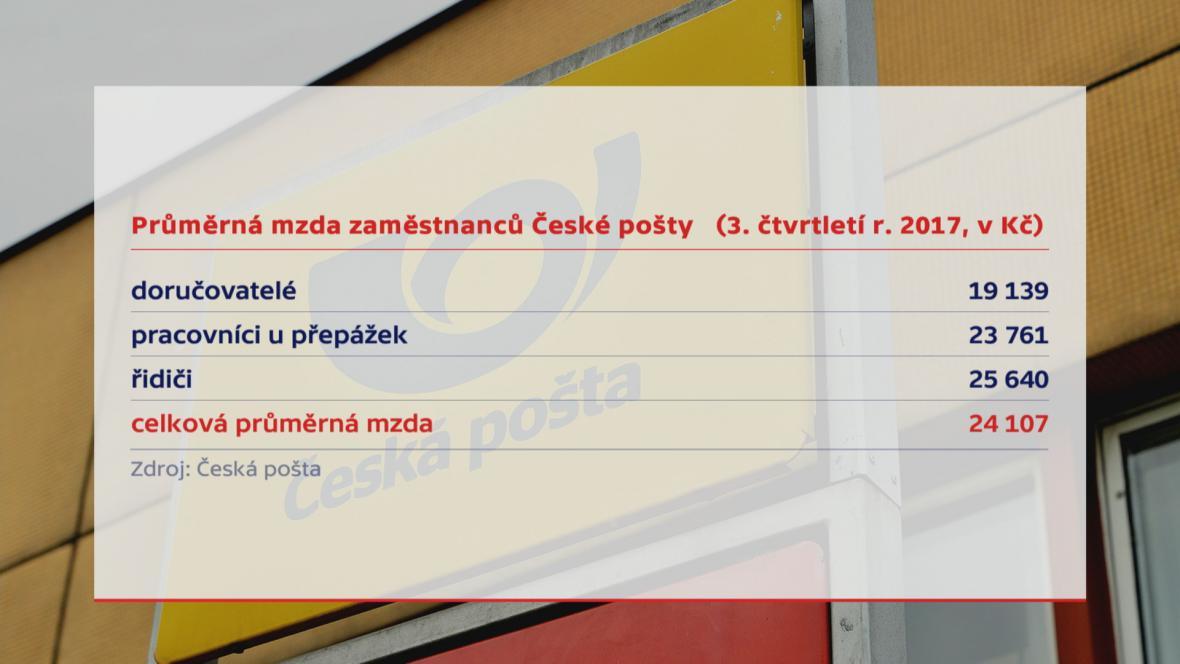 Pošta mzdy