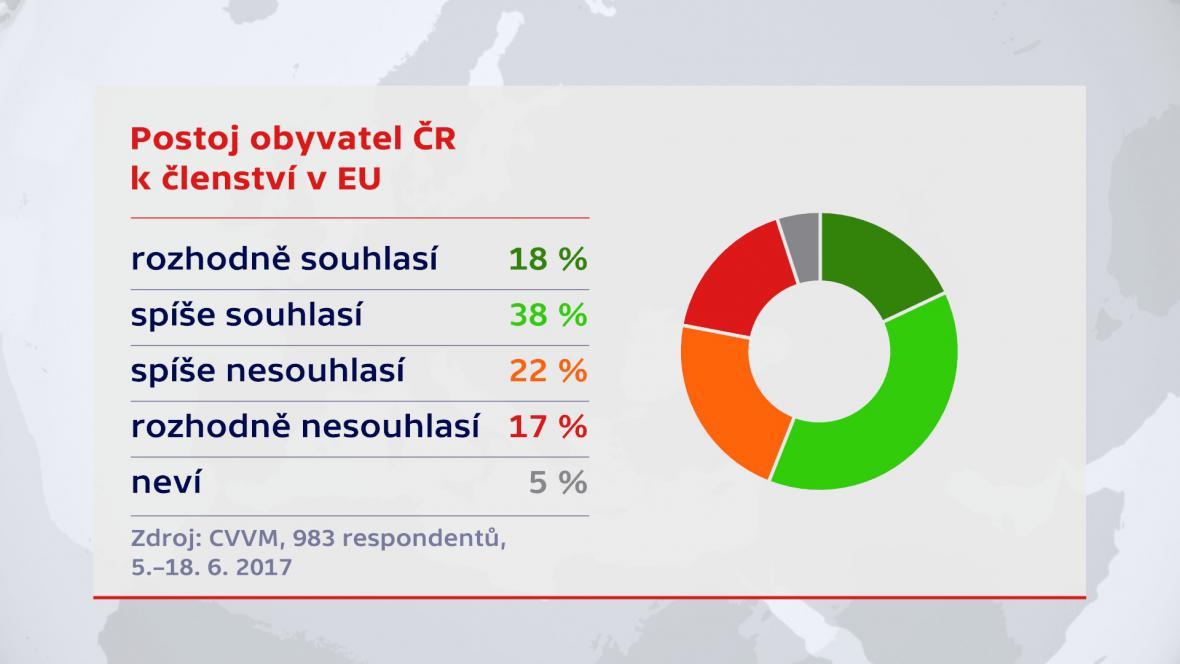 Postoj obyvatel ČR k členství v EU