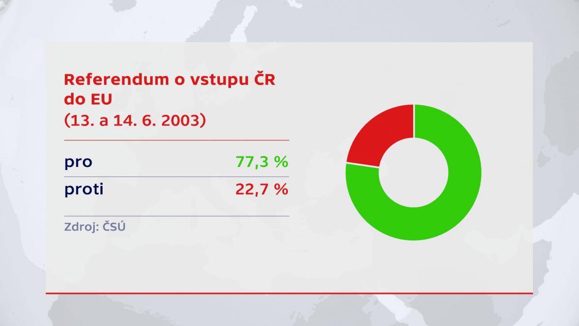 Referendum o vstupu ČR do EU (2003)
