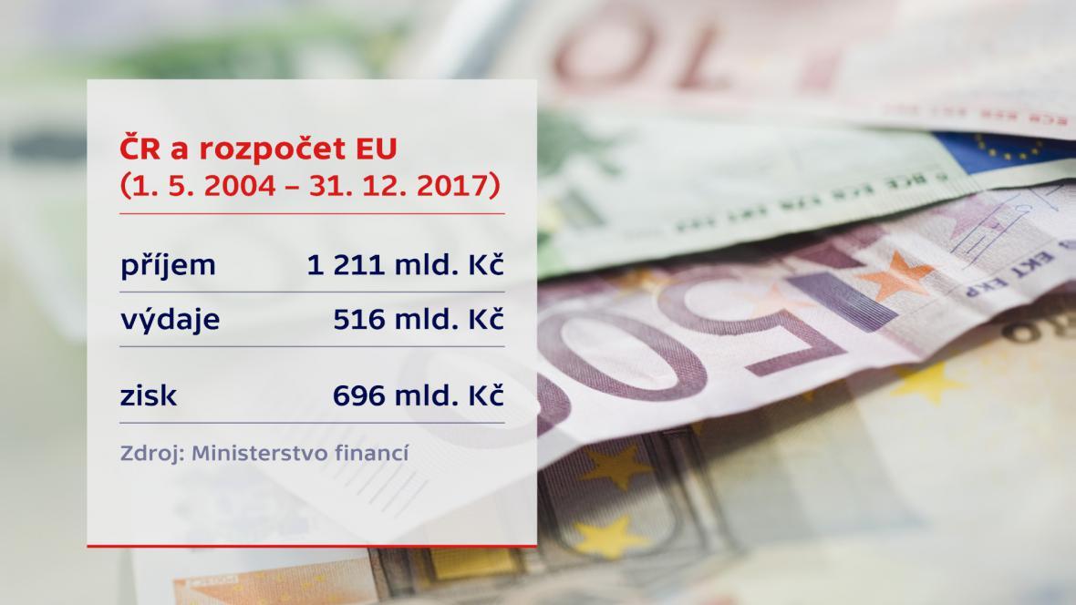 Česko a rozpočet EU