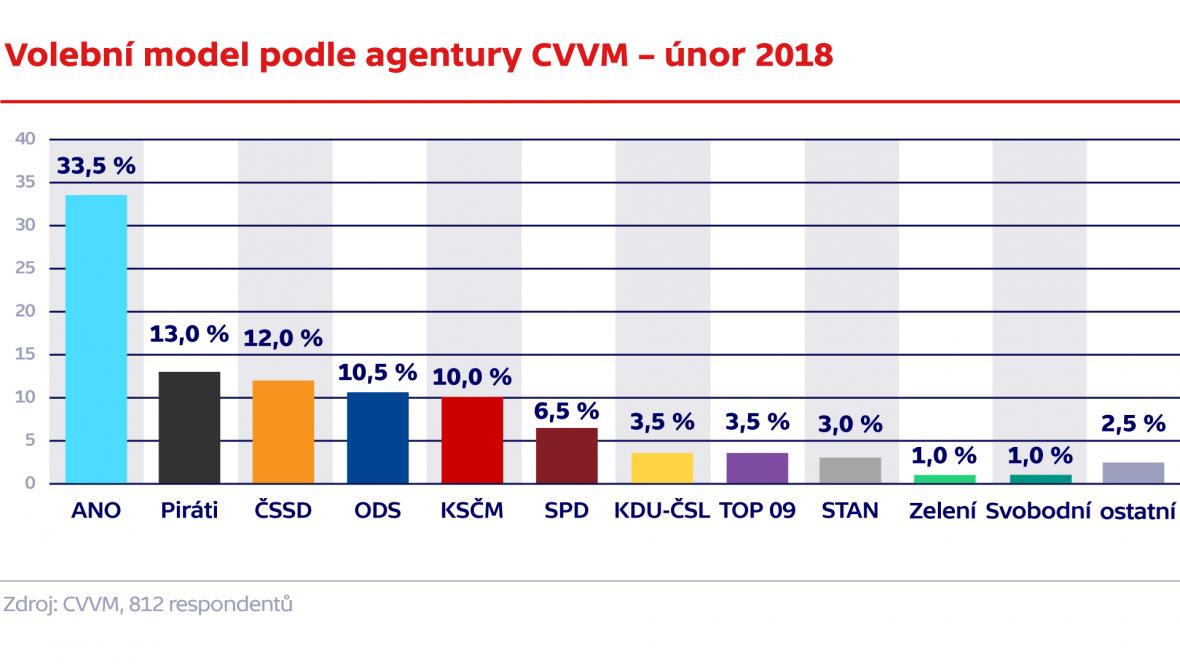 Volební model podle agentury CVVM – únor 2018