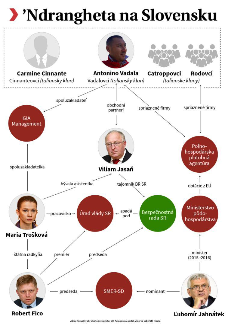 'Ndrangheta na Slovensku