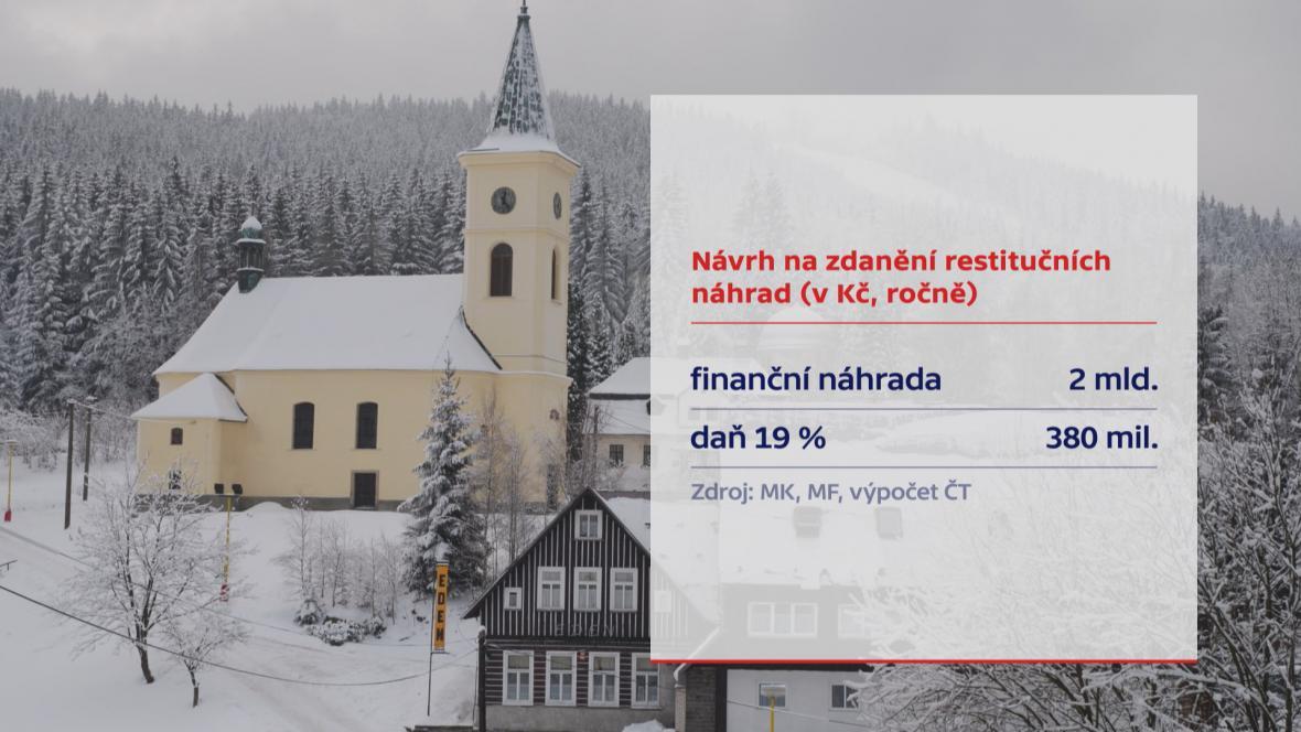 Návrh na zdanění církevních náhrad
