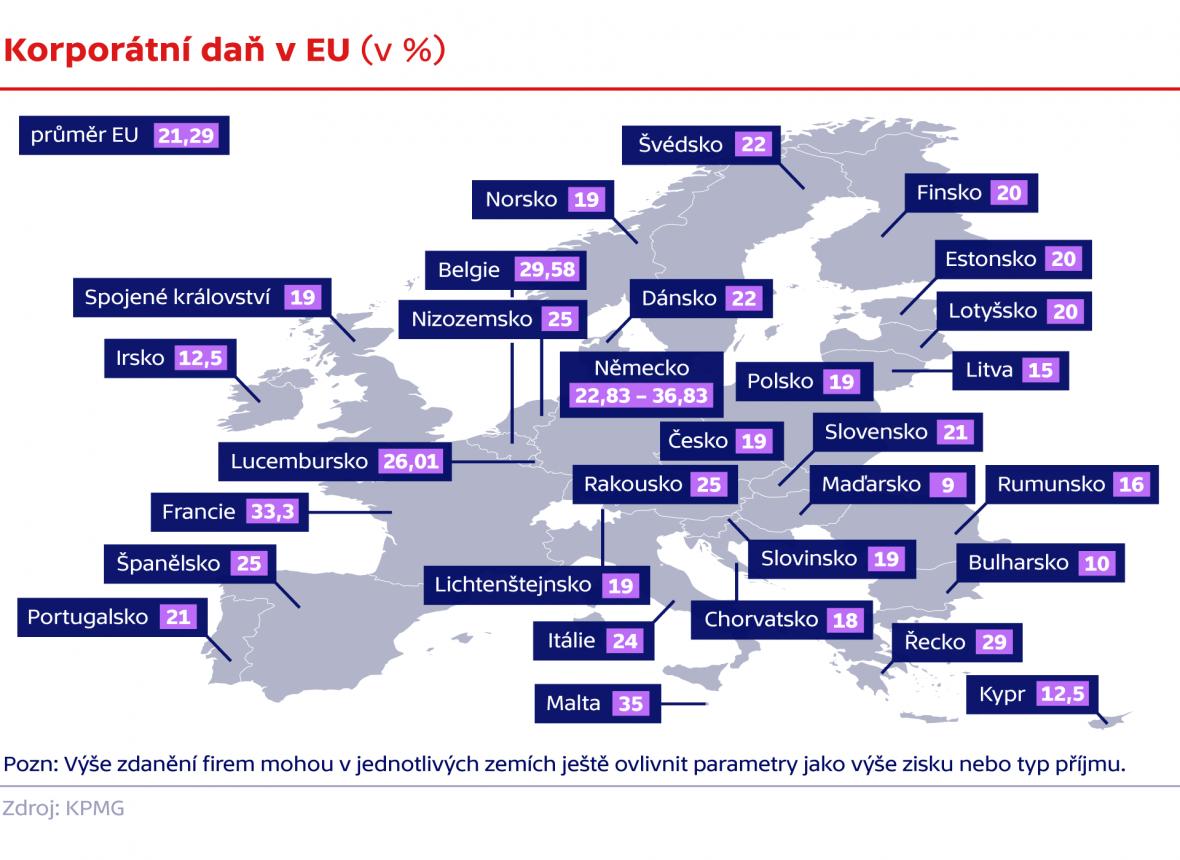 Korporátní daň v EU (v %)