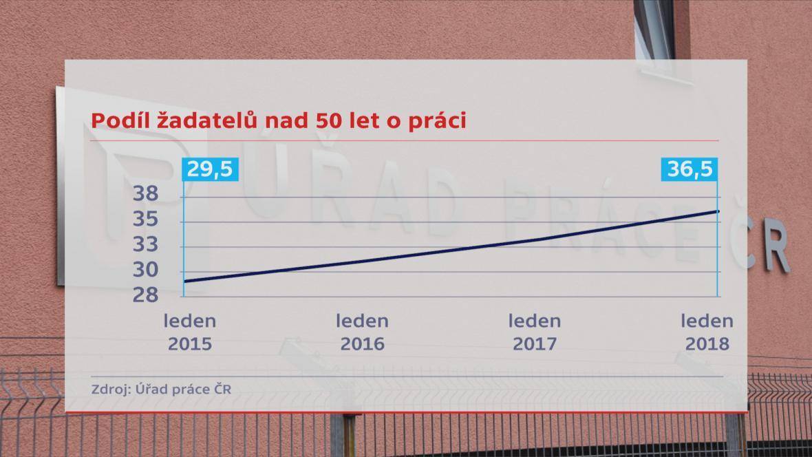 Podíl žadatelů o práci nad 50 let