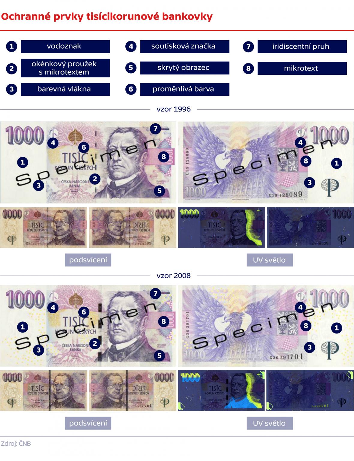 Ochranné prvky tisícikorunové bankovky