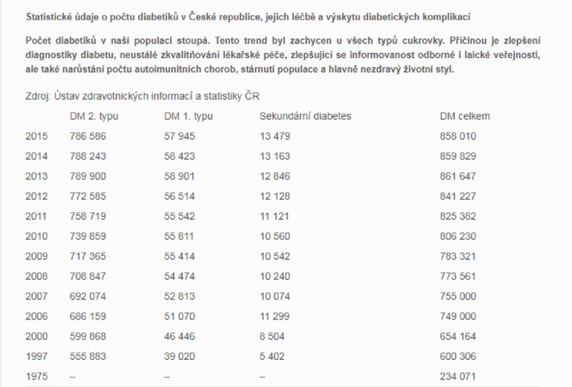 Cukrovka v ČR