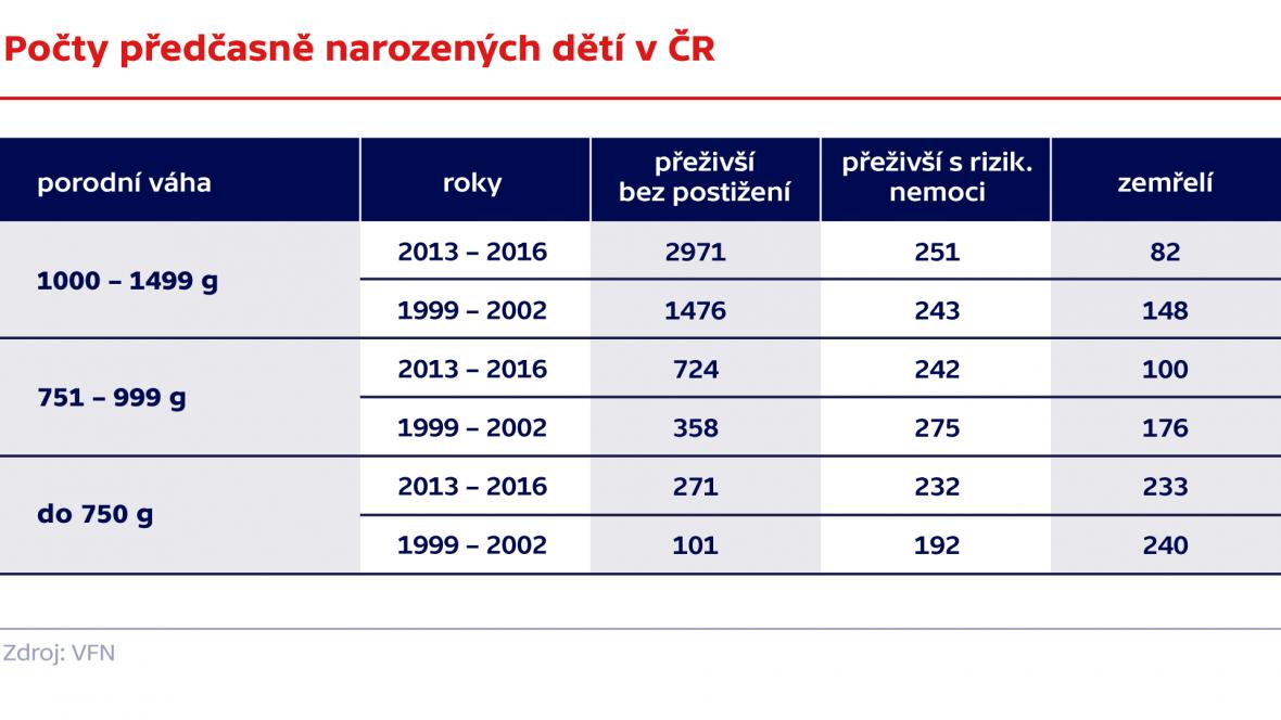 Počty předčasně narozených dětí v ČR