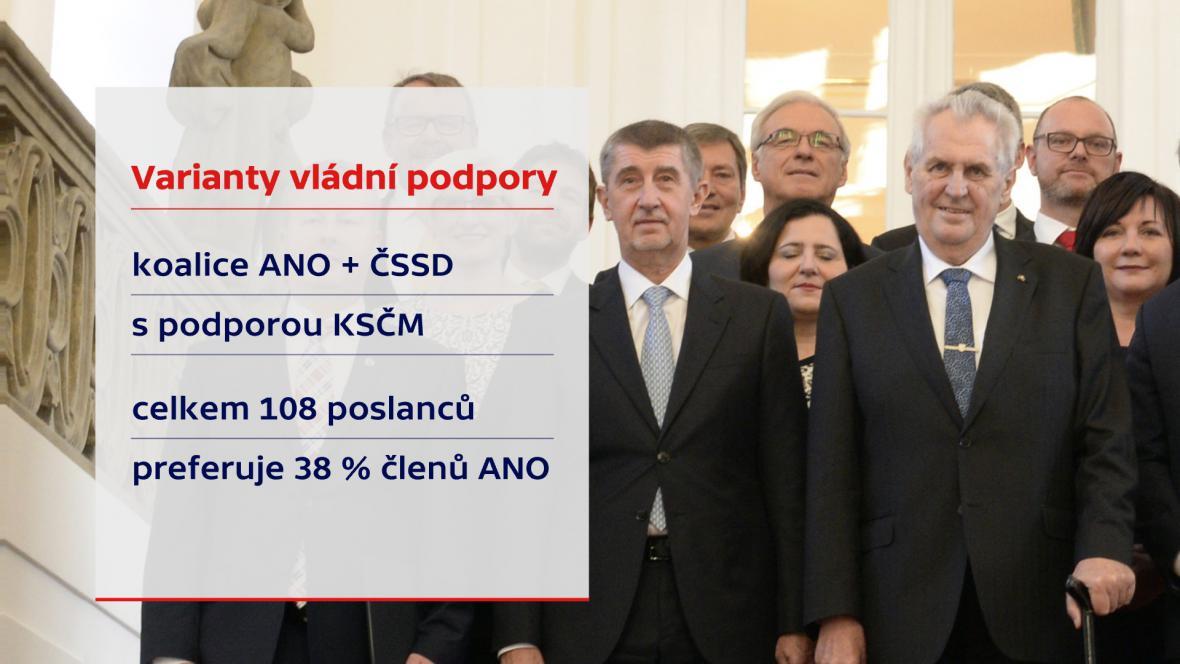 ANO + ČSSD s podporou KSČM