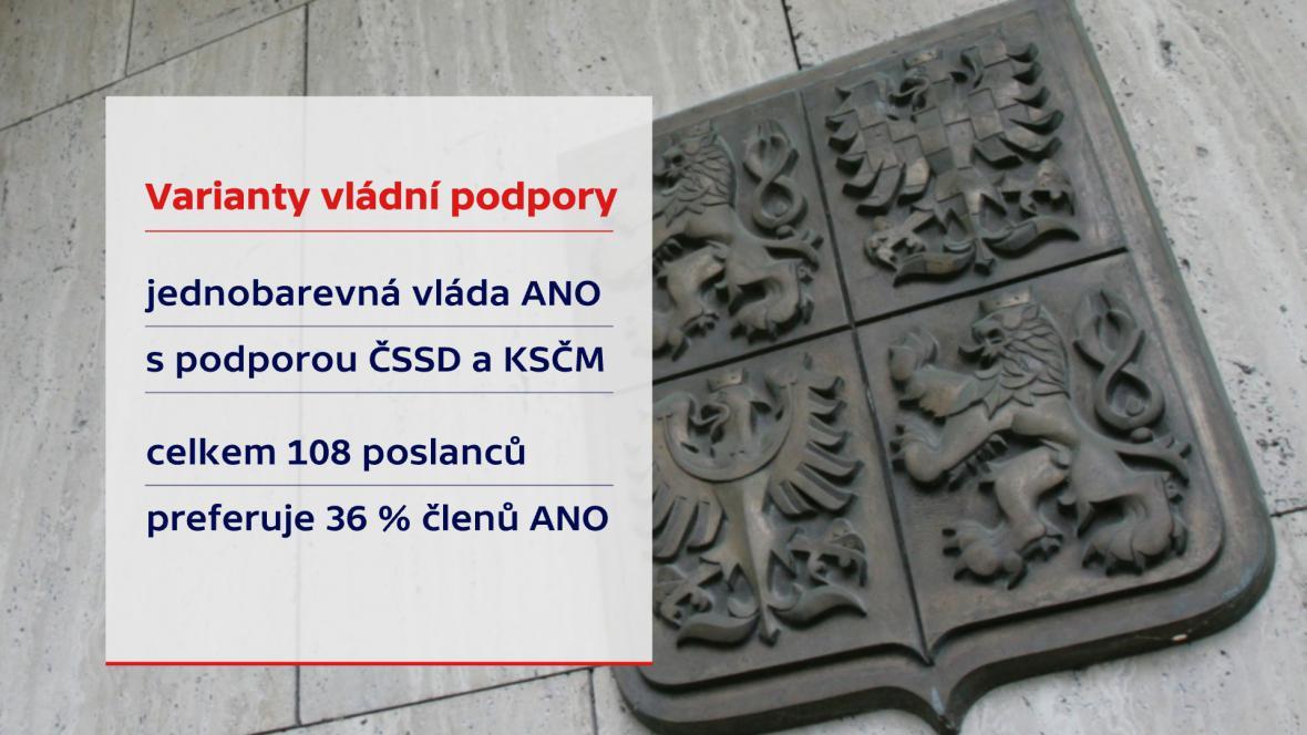 ANO s podporou ČSSD a KSČM