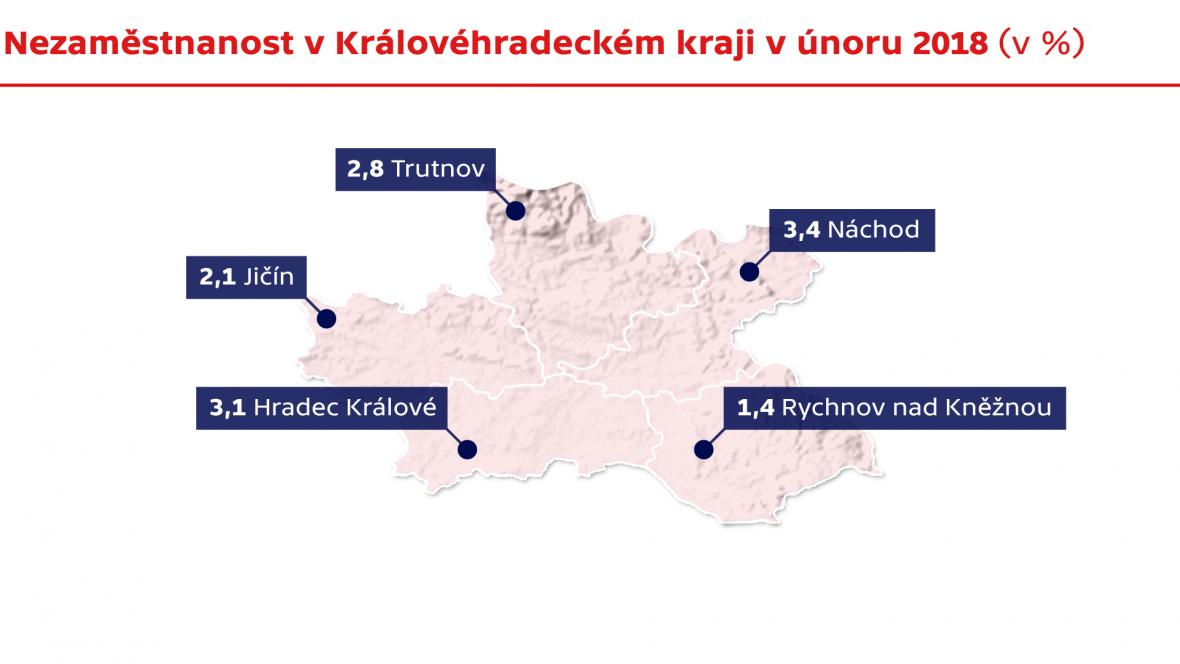 Nezaměstnanost v Královéhradeckém kraji v únoru 2018 (v %)