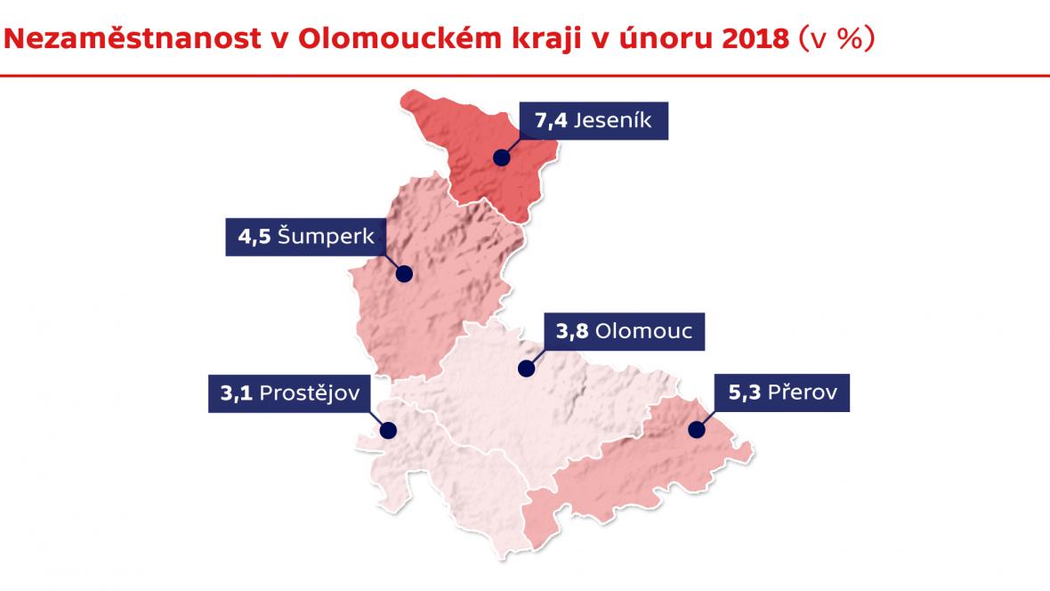 Nezaměstnanost v Olomouckém kraji v únoru 2018 (v %)