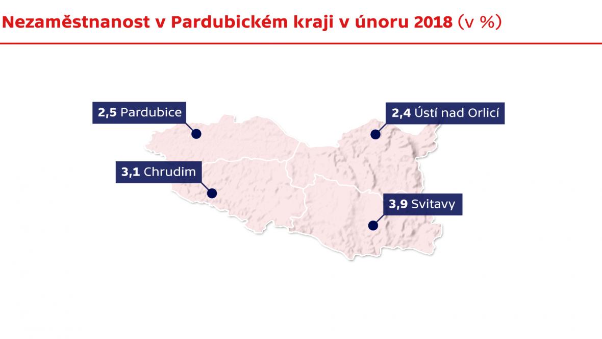 Nezaměstnanost v Pardubickém kraji v únoru 2018 (v %)