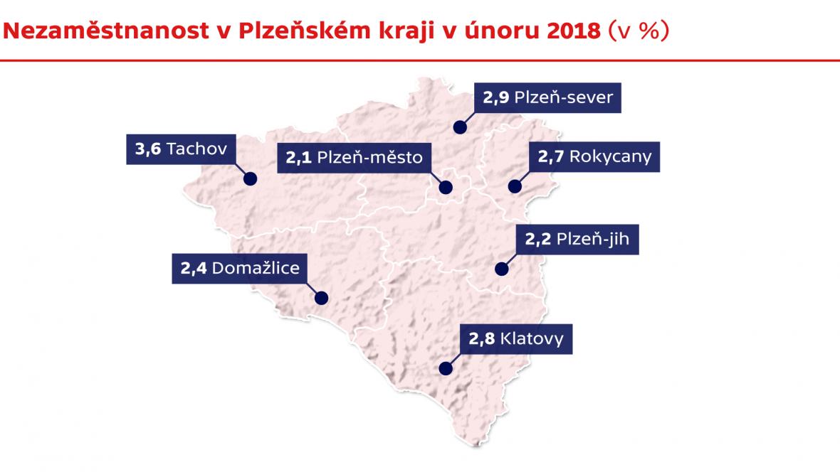 Nezaměstnanost v Plzeňském kraji v únoru 2018 (v %)