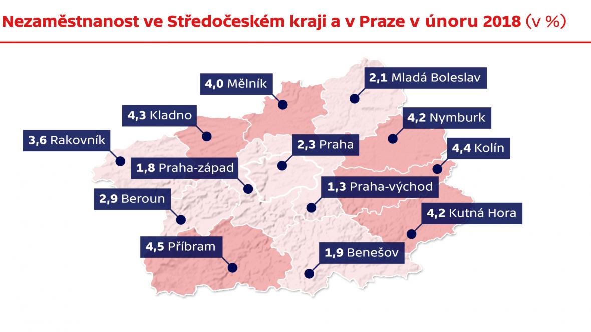 Nezaměstnanost ve Středočeském kraji a v Praze v únoru 2018 (v %)