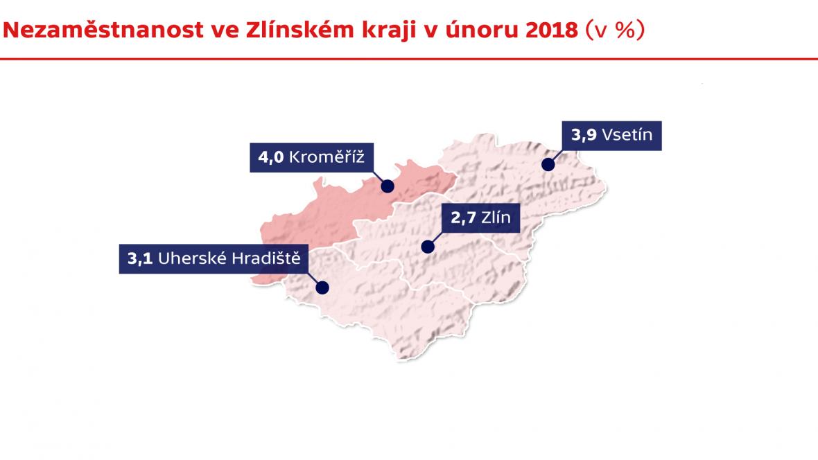 Nezaměstnanost ve Zlínském kraji v únoru 2018 (v %)