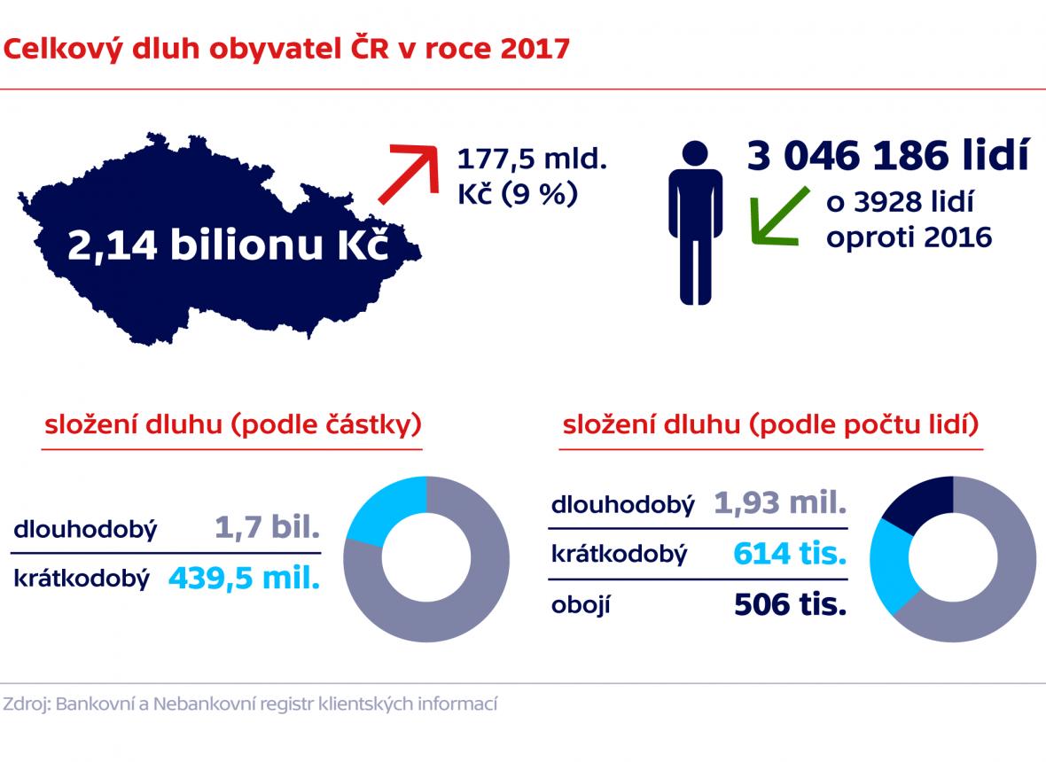 Celkový dluh obyvatel ČR v roce 2017