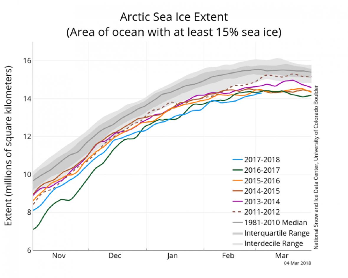 Objem arktického ledu