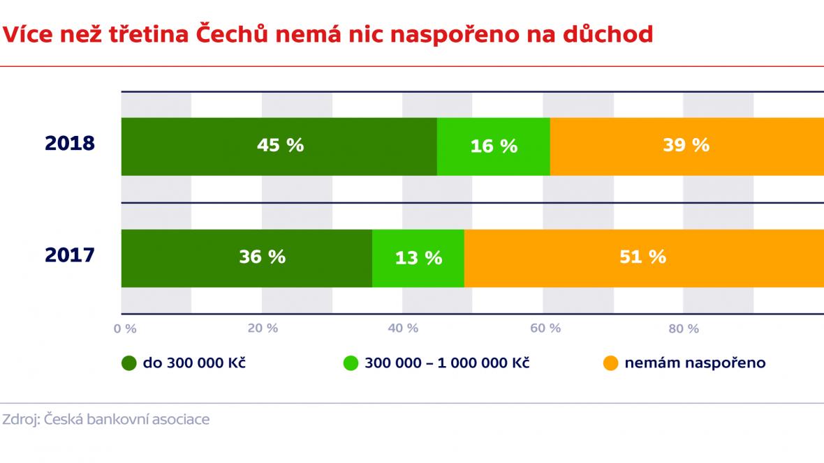 Více jak třetina Čechů nemá nic naspořeno na důchod