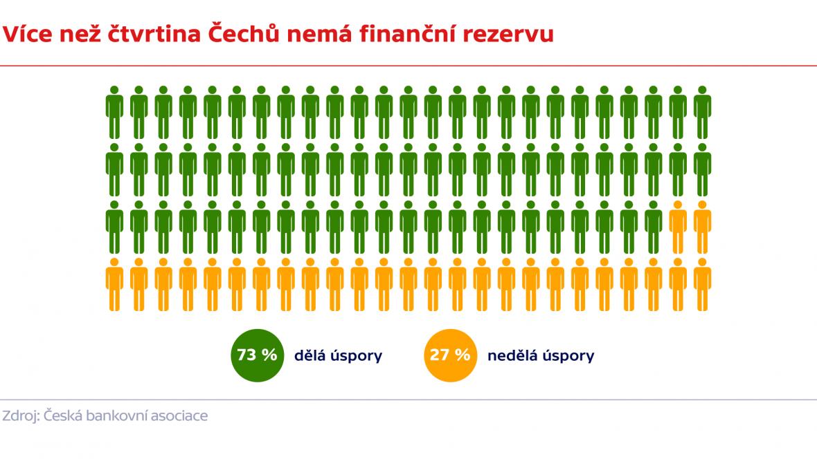 Více jak čtvrtina Čechů nemá finanční rezervu
