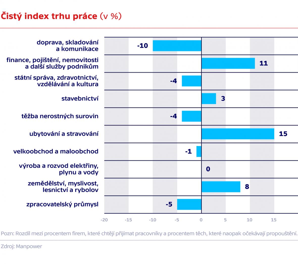 Čistý index trhu práce (v %)
