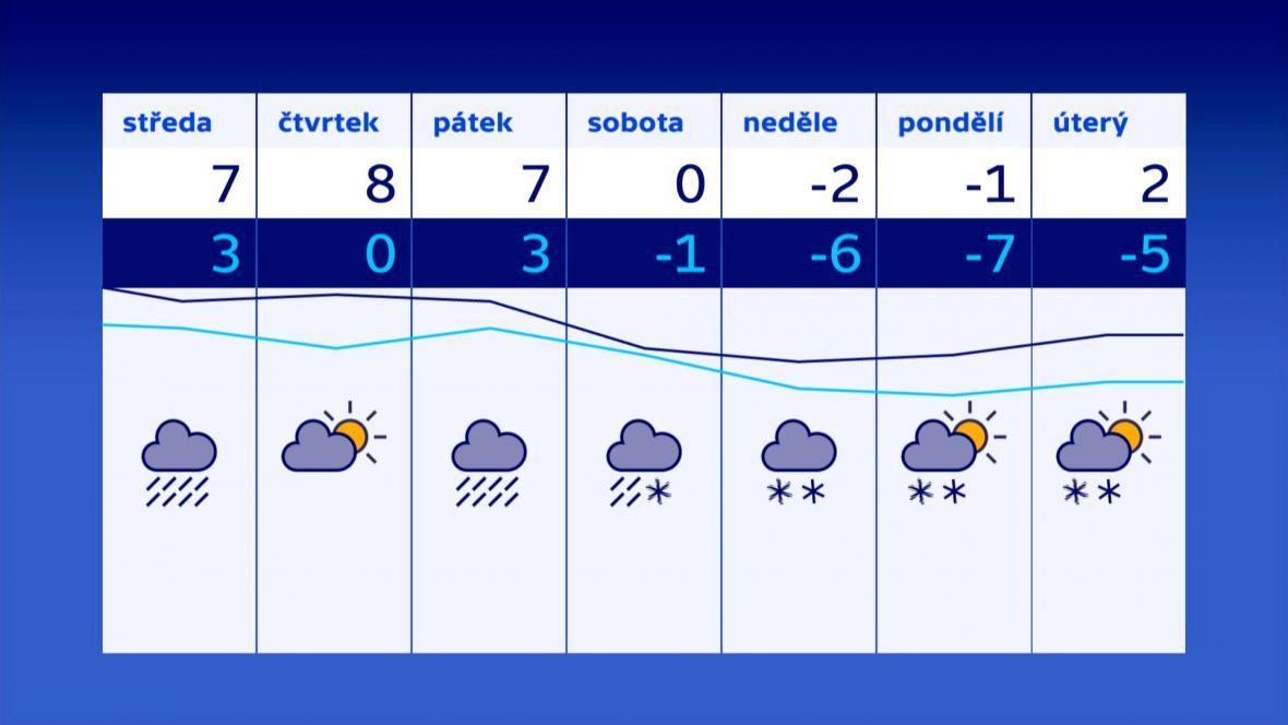 Předpověď počasí od 14.3. do 20.3.