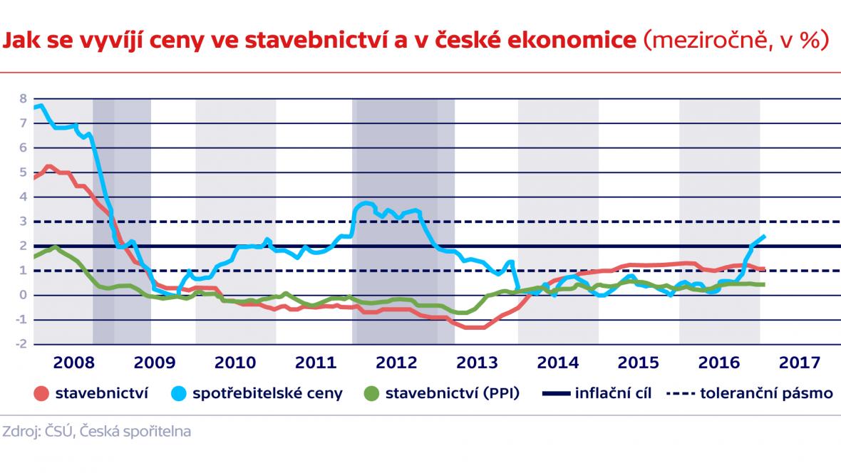 Jak se vyvíjí ceny ve stavebnictví a v české ekonomice (meziročně, v %)
