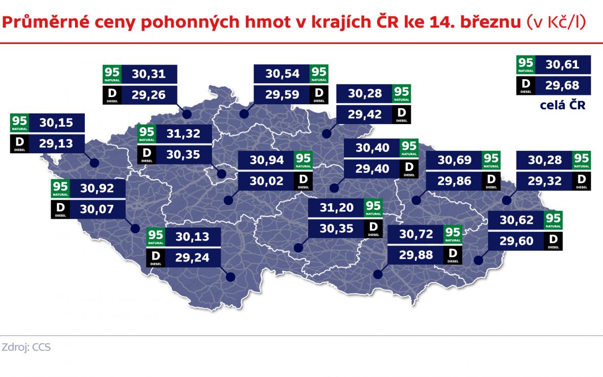 Průměrné ceny pohonných hmot v krajích ČR ke 14. březnu (v Kč/l)