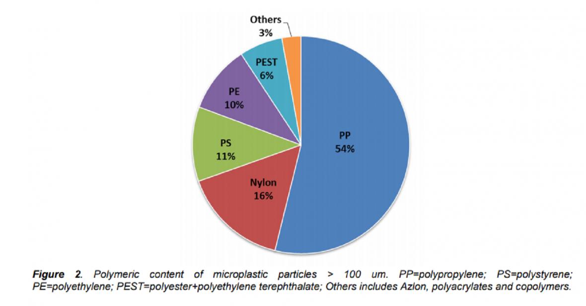 Jaké druhy plastů byly v nápojích nejčastěji