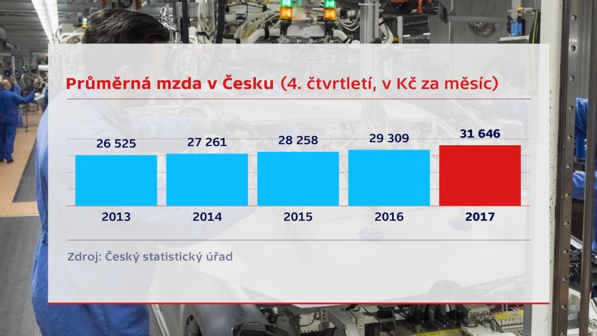 Průměrná mzda v Česku