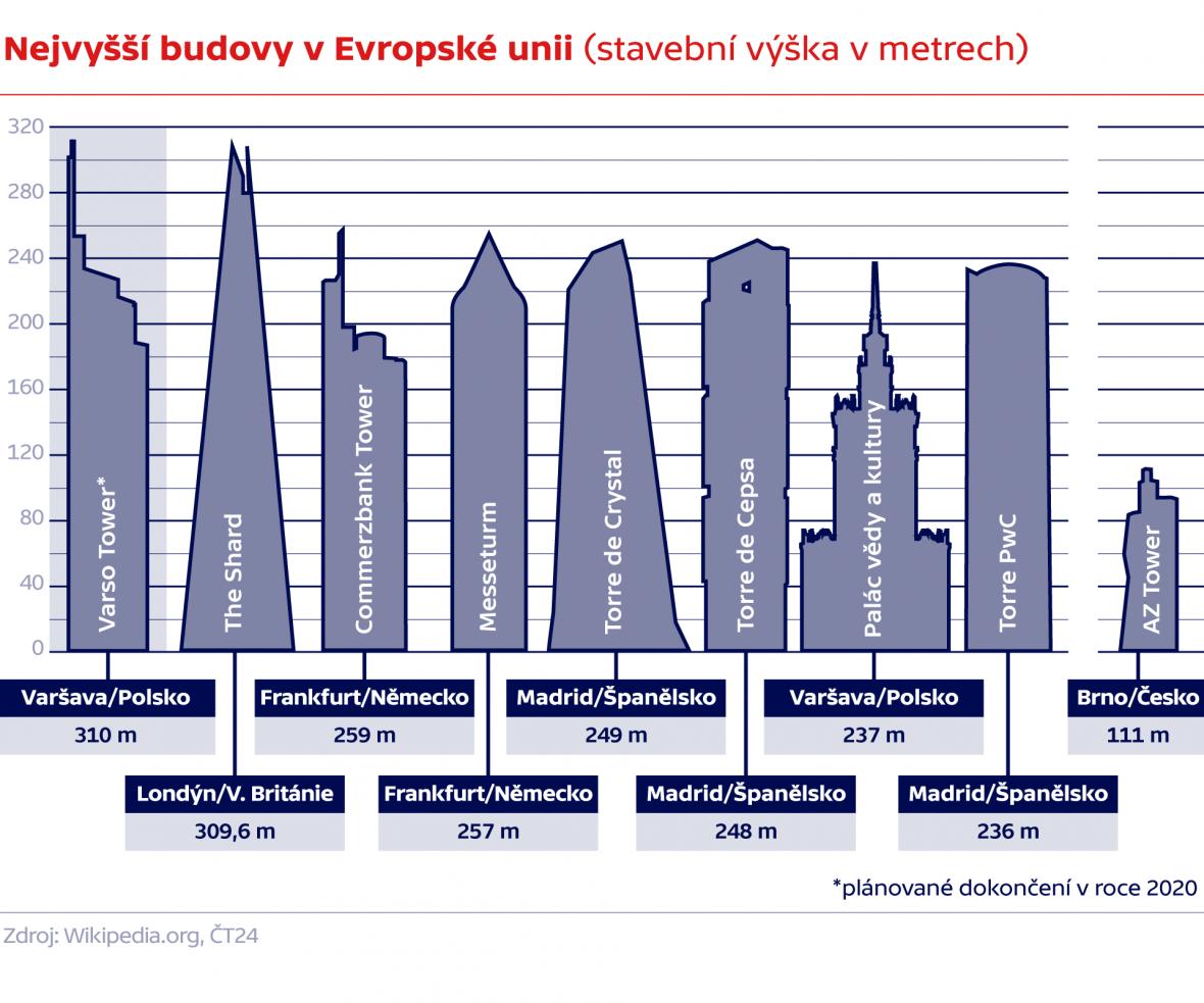 Nejvyšší budovy v Evropské unii (stavební výška v metrech)