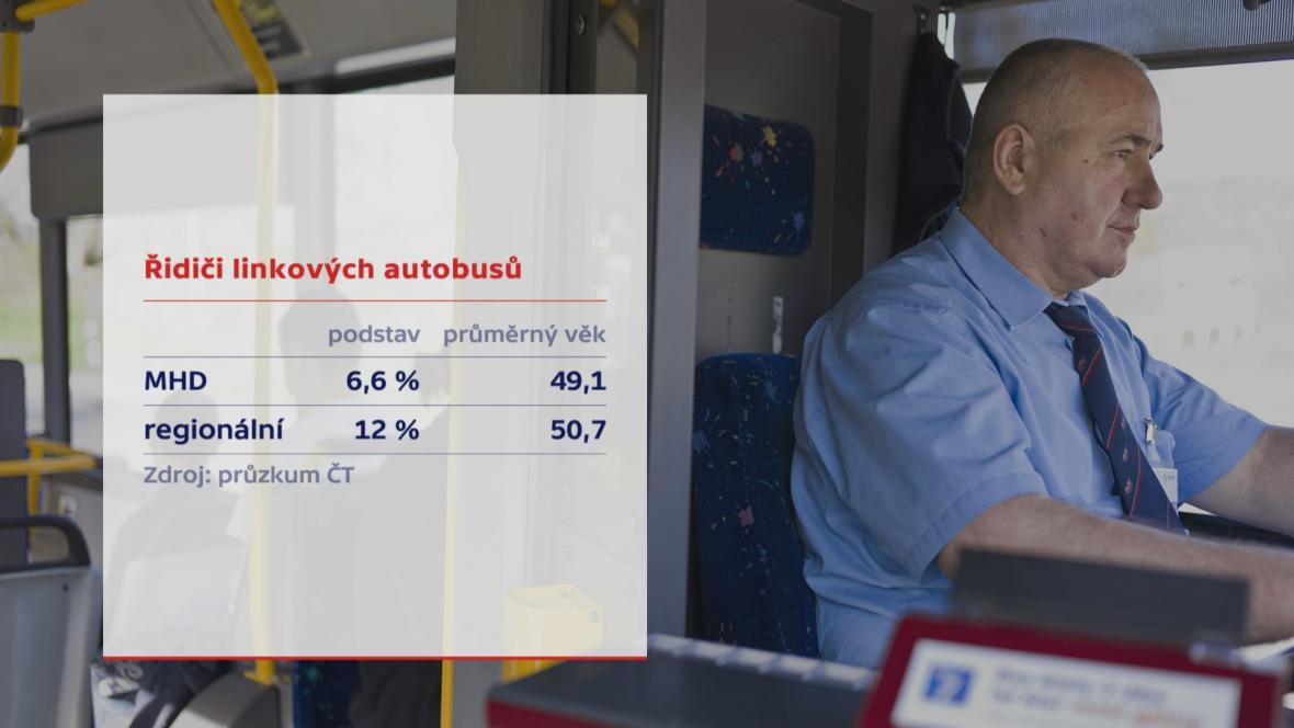 Řidiči linkových autobusů