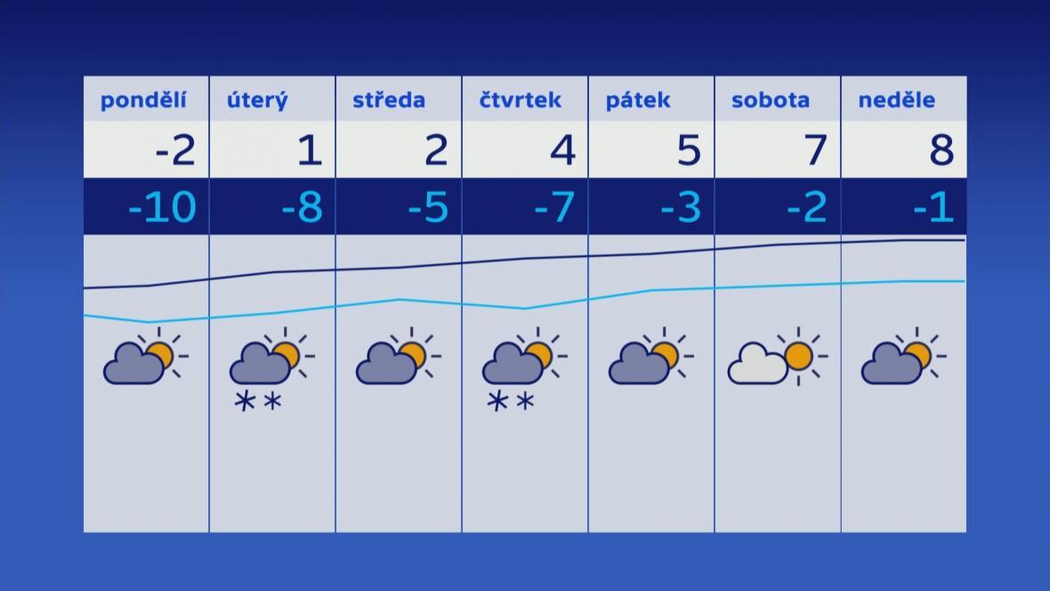 Teplotní vývoj v následujících sedmi dnech