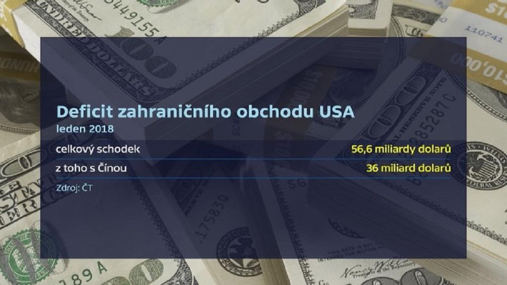 Deficit zahraničního obchodu USA