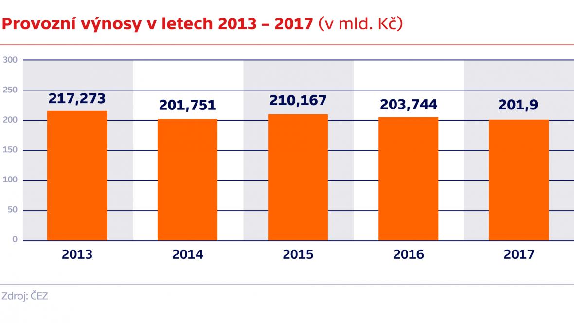 Provozní výnosy v letech 2013 – 2017 (v mld. Kč)