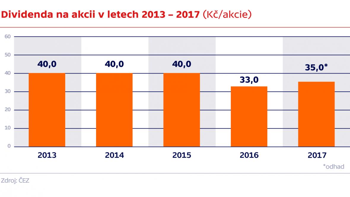 Dividenda na akcii v letech 2013 – 2017 (Kč/akcie)