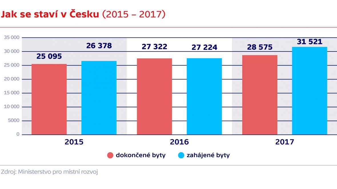 Bytová výstavba v ČR v letech 2015 – 2017 (dokončené a zahájené)