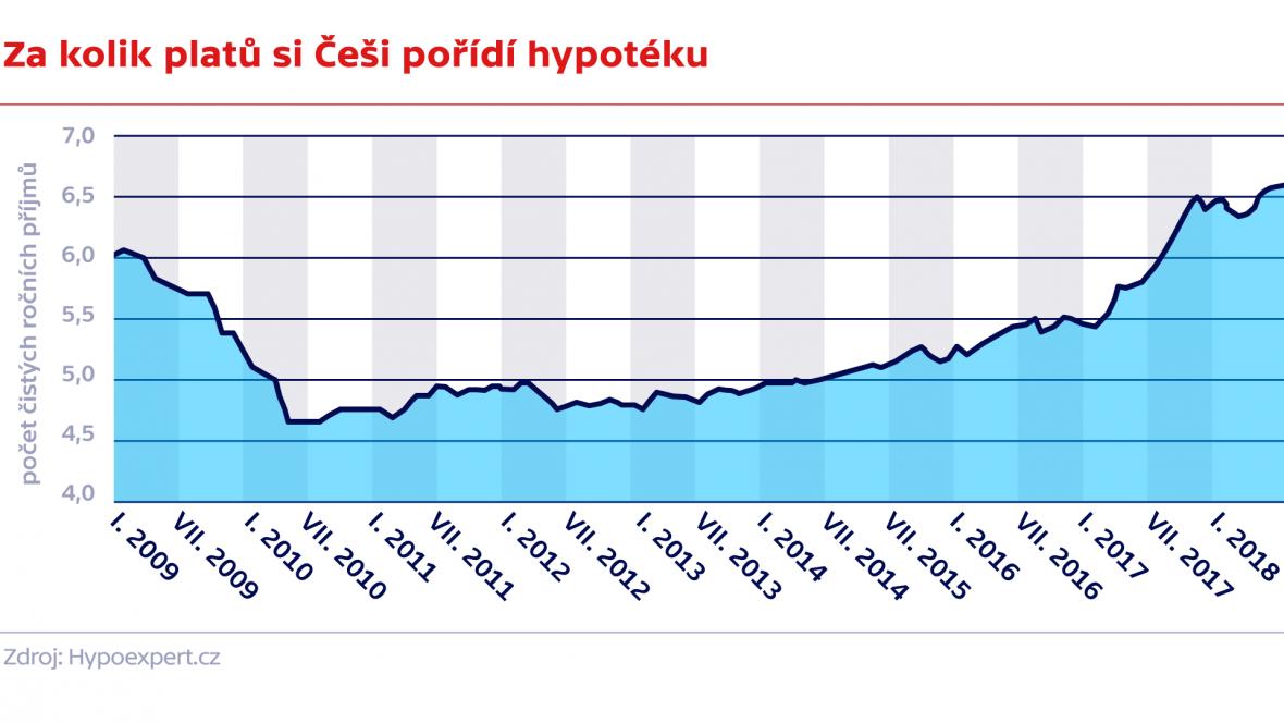 Index návratnosti bydlení ČR