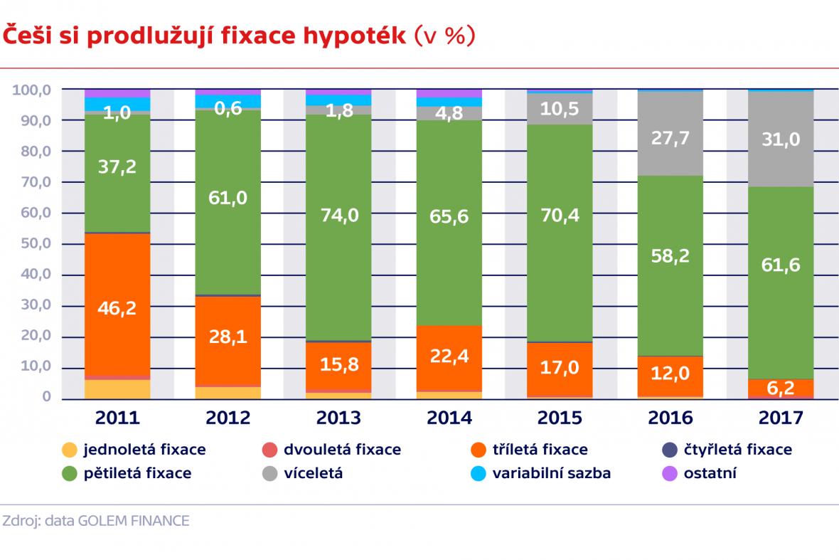 Struktura fixací sjednaných hypoték (v %)