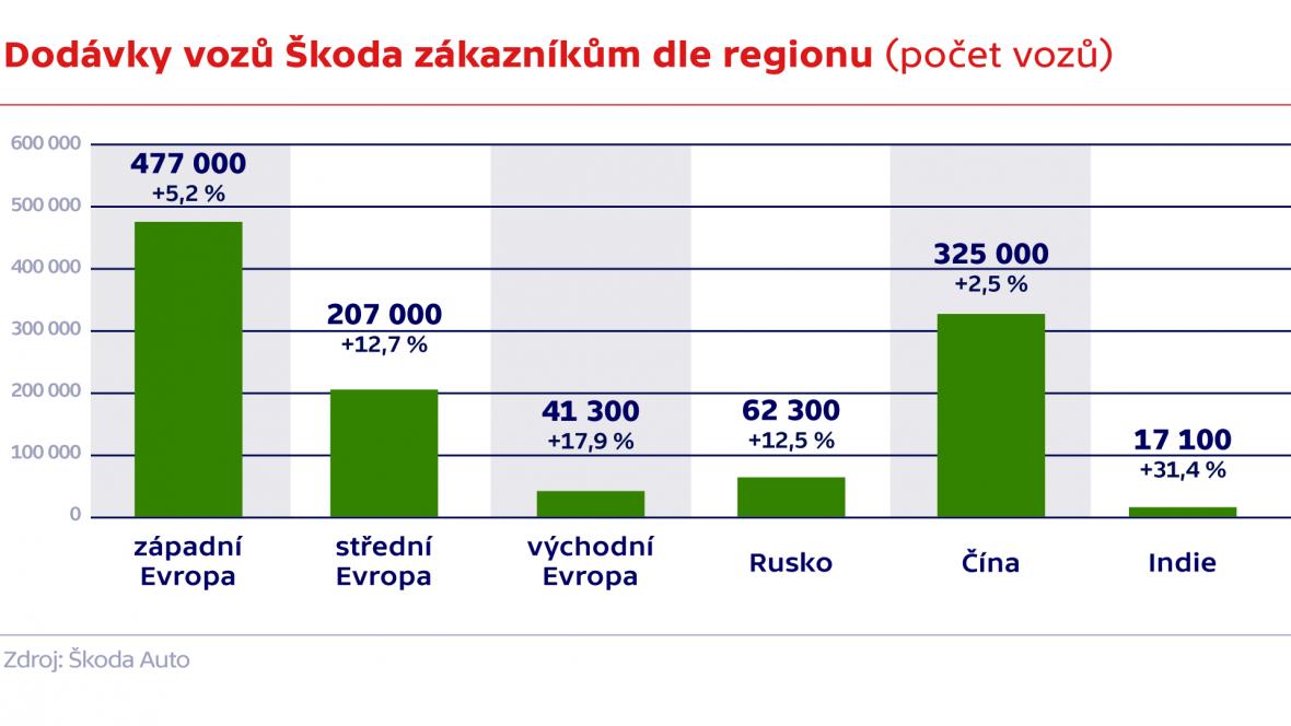 Dodávky vozů Škoda zákazníkům dle regionu (počet vozů)