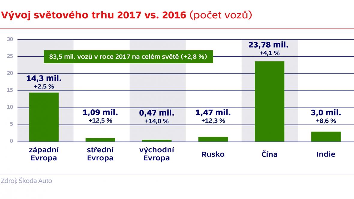 Vývoj světového trhu 2017 vs. 2016 (počet vozů)