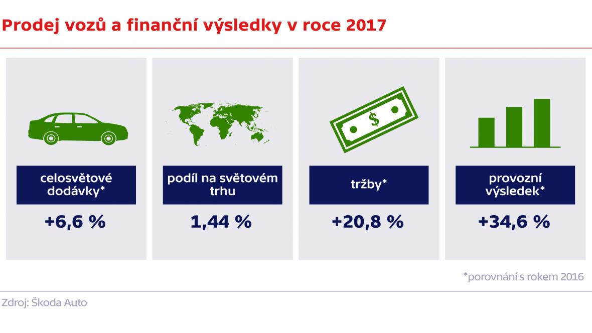 Prodej vozů a finanční výsledky v roce 2017