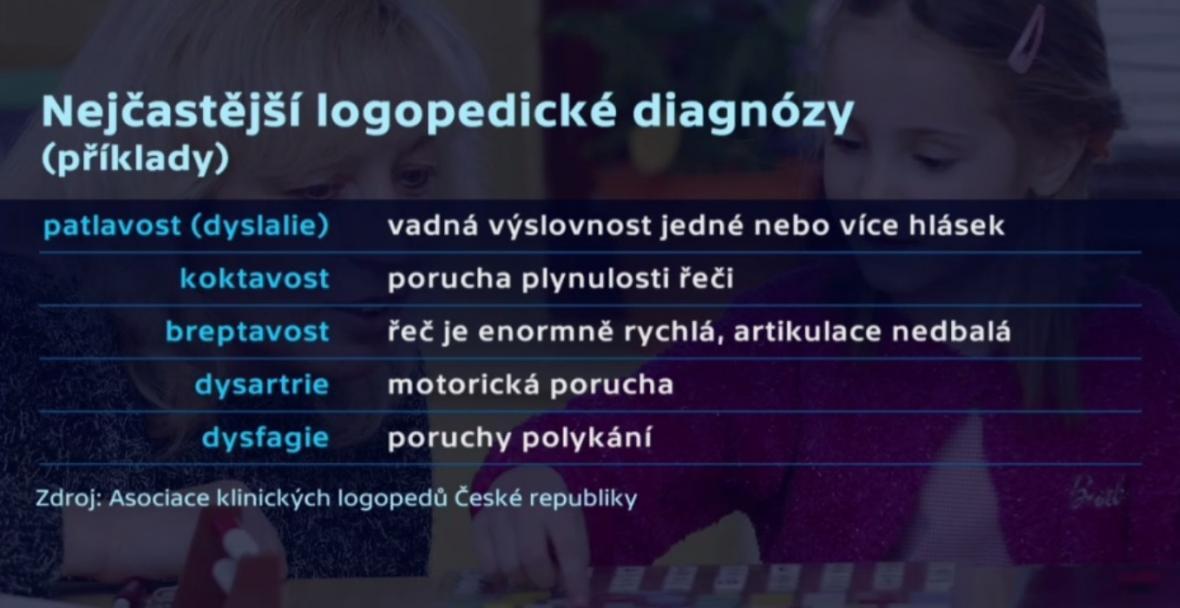 Nejčastější logopedické diagnózy